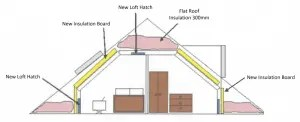 Room-In-Roof-insulation