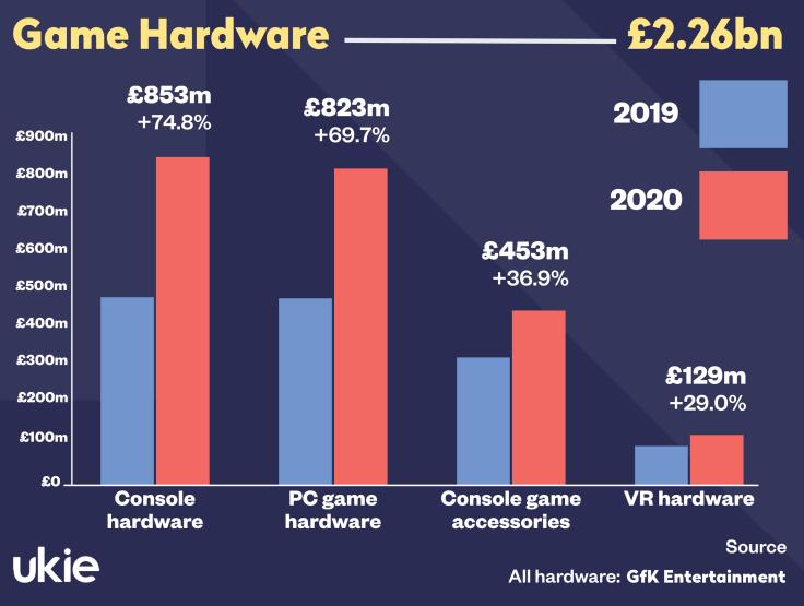 UK Videogames Market Value - Hardware