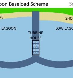 double tidal lagoon baseload scheme plan view [ 1800 x 900 Pixel ]