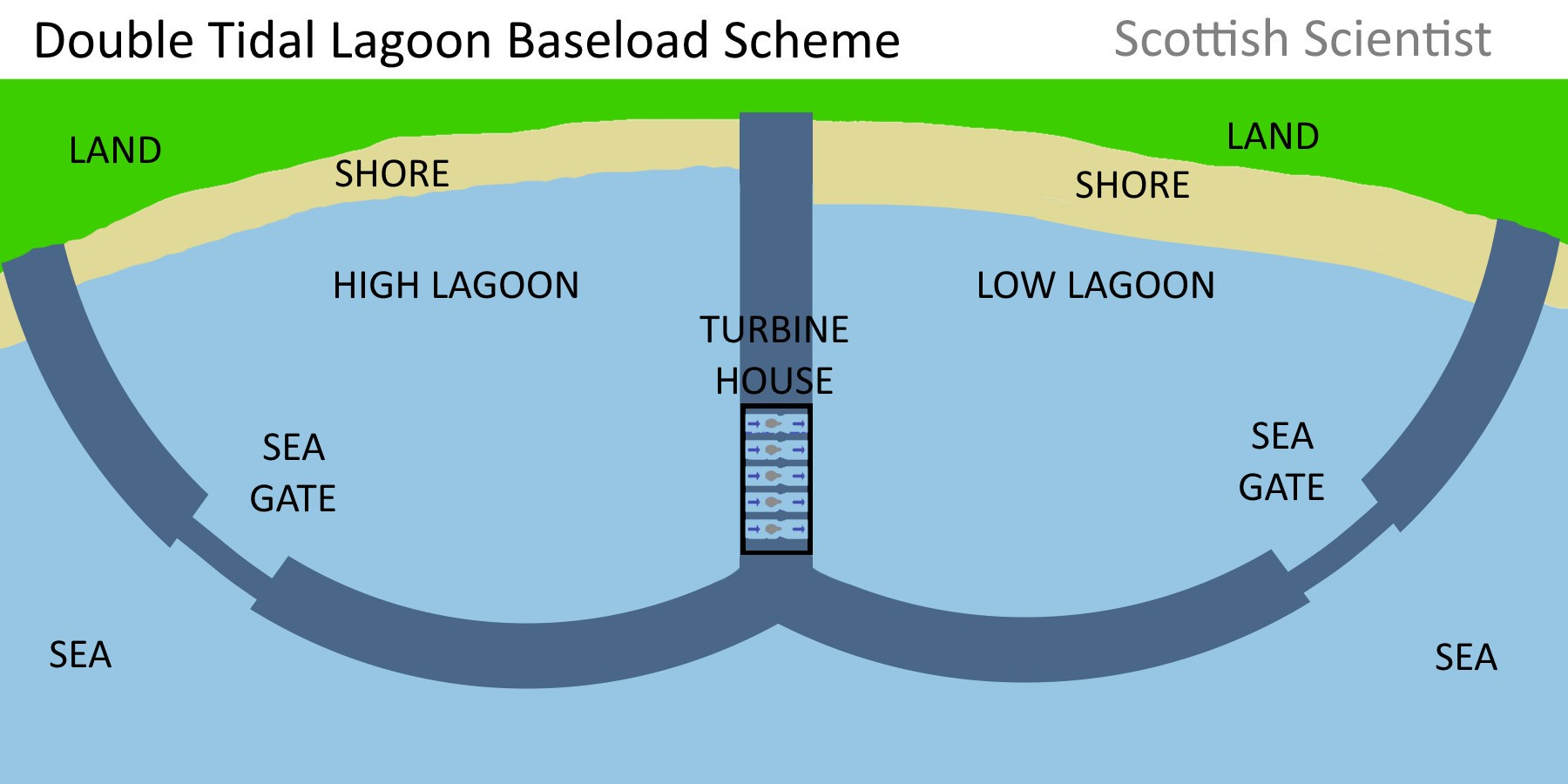 hight resolution of double tidal lagoon baseload scheme plan view