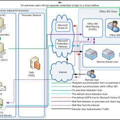 Exchange 2013 Mail Flow Diagram 2000 Mazda Miata Parts Migrating Um To Office 365 With Lync On Premise