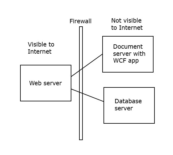 Network diagram for website with a document server