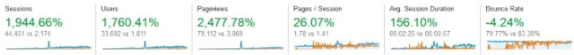Website Stats 2013 vs 2014