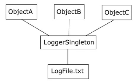 With a singleton, the business objects share a single logging object
