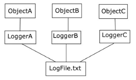 Without a singleton, each business object has its own logging object.