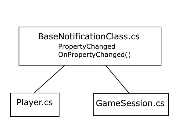 "BaseNotificationClass, and its ""child"" classes - Player and GameSession"