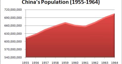 China's Population (1955-1964)