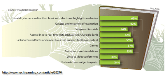 What do students want in an e-textbook?