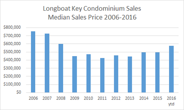Longboat Key Condo Median Sale Price