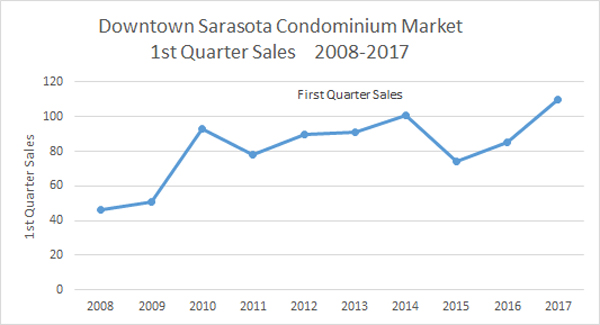 Downtown Sarasota 1st Quarter Condo Sales Condo 2007-2017