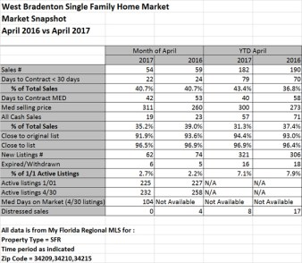 West Bradenton Single Family Home Sales