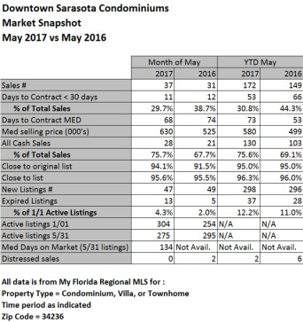 Downtown Sarasota Condominium Market Stats ~ May 2017