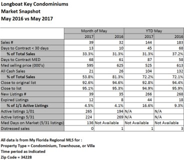 Longboat Key Condominium Market Stats ~May 2017