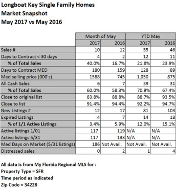 Longboat Key Single Family Home Market Stats ~May 2017