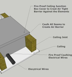 fire proof air tight electrical junction box  [ 1660 x 932 Pixel ]