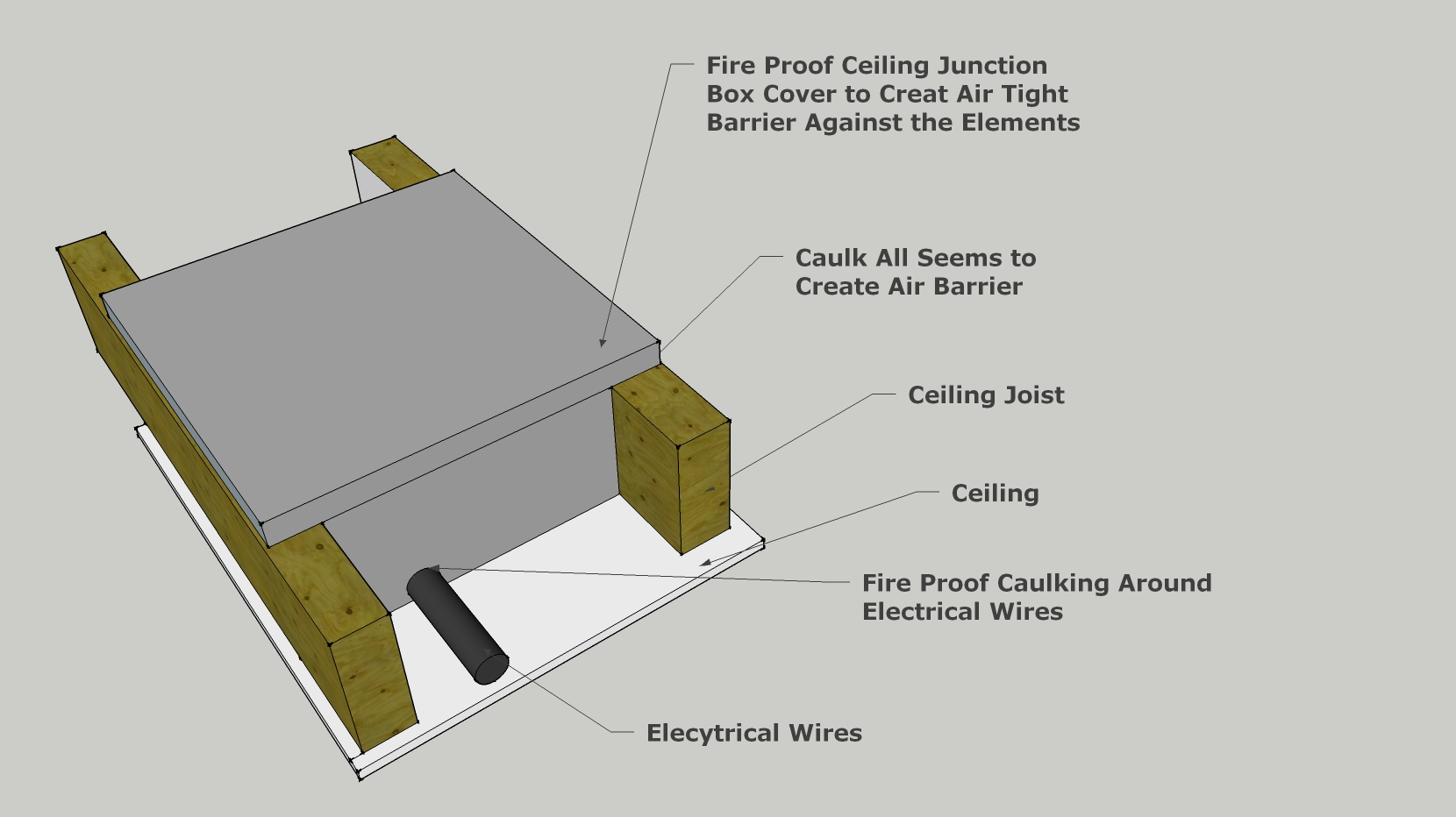 hight resolution of fire proof air tight electrical junction box