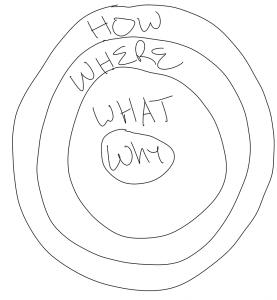 Digital Marketing Circle - Scott M. Stanchak