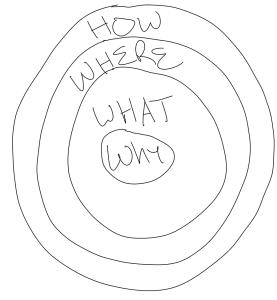 Digital Marketing Circle
