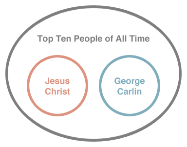 Graphic of Venn Diagram showing Jesus Christ and George Carlin as mutually exclusive subsets of a Top Ten People list