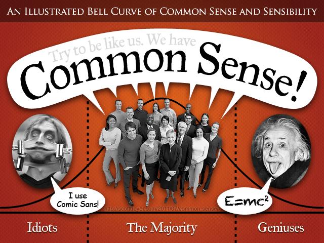 Image of common sense along a Bell Curve graph