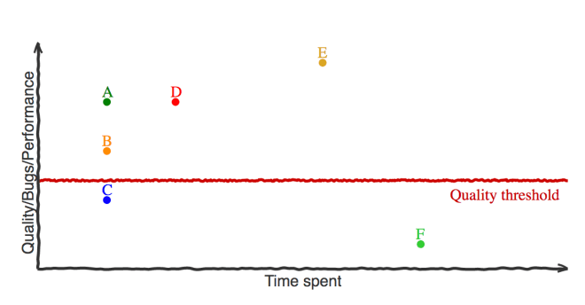 graph showing different points for programmers on a graph of (quality to time spent)
