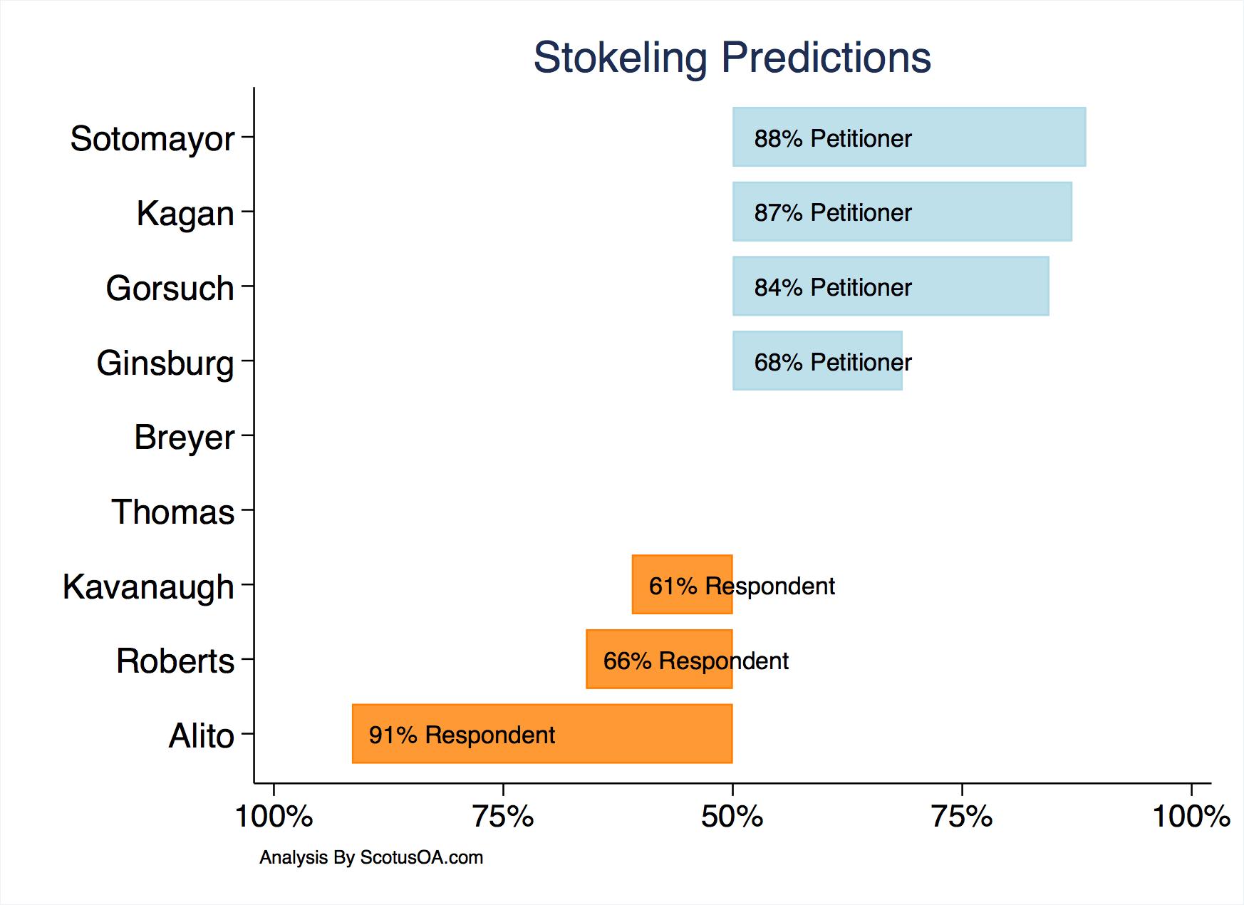 Stokeling V Us Predictions Scotus Oa