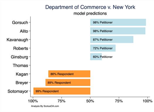 ScotusOA.com model prediction based on Supreme Court Oral Argument in Department of Commerce v. New York (April 23, 2019)