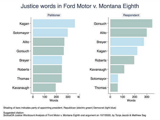 Ford Motor Company v. Montana Eighth Judicial District Court Justice Words Analysis