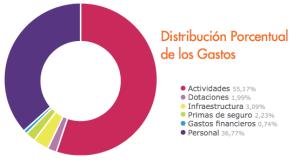 distribucion gasto