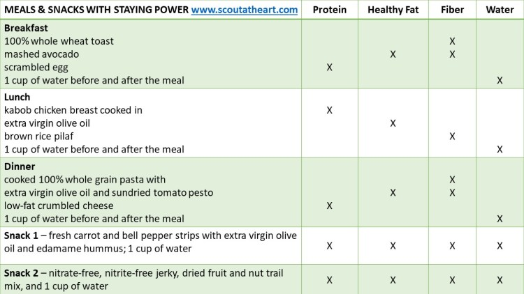 Table 1 of balanced meal and snack ideas that have long-lasting foods
