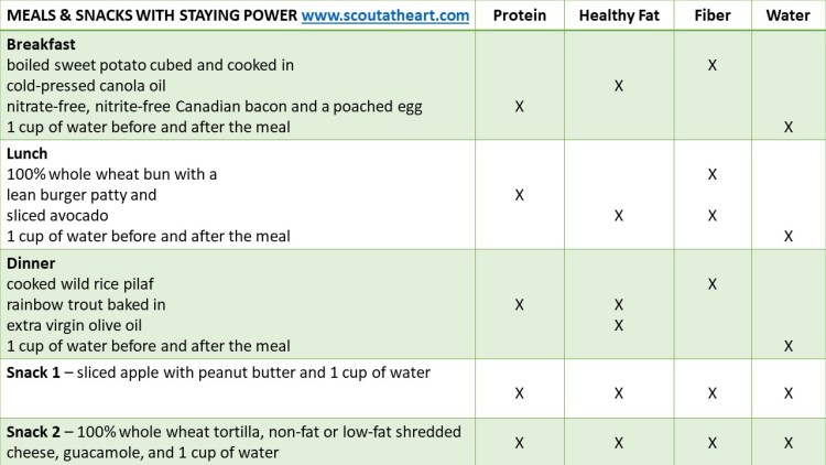 Table 3 of balanced meal and snack ideas that have long-lasting foods