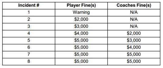 NHL 2014-15 Diving Penalties (NHL.com)