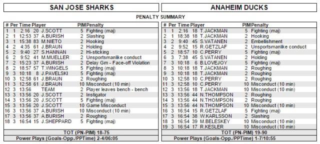 Sharks/Ducks Box Score