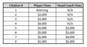 NHL Diving Penalties