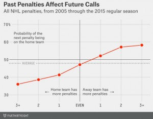 fivethirtyeight - Penalty Chart