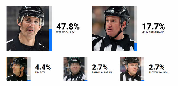 NHLPA NHL Officials Survey 2017-18