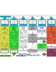 Japanese verb conjugation chart pdf also free download printable rh scoutingweb