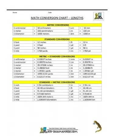 Measurement Conversion Chart PDF - Free Download (PRINTABLE)