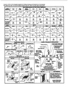 Welding symbols chart pdf also free download printable rh scoutingweb
