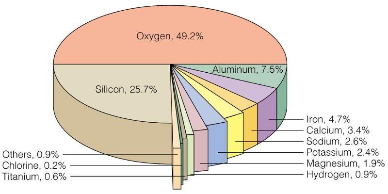 Relative abundance of elements in earth's crust