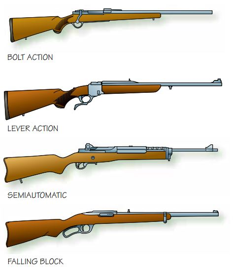 common types of actions