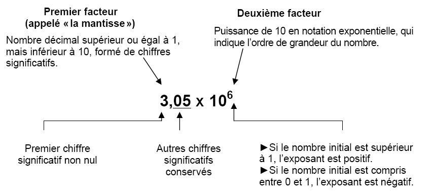 Notation scientifique et exponentielle - Stéphane Couturier - scouturier.pbworks.com