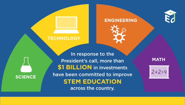 Government Efforts Improving Stem And Cte
