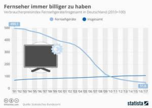 TV's are always cheaper to have