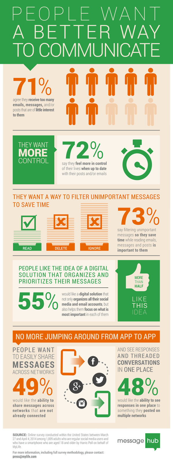 People want a better way to communicate #infographic #messagehub