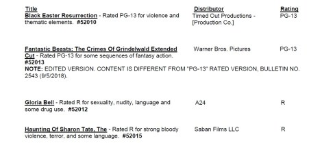 CARA/MPAA Film Ratings BULLETIN For 01/30/19; Official MPAA Ratings & Rating Reasons Announced For 'Wounds', 'The White Crow', 'Gloria Bell', 'Fantastic Beasts 2: Extended Cut' & More 3