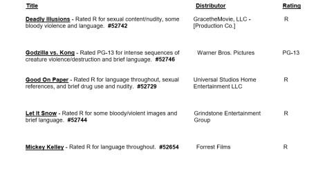 CARA/MPA Film Ratings BULLETIN For 06/03/20; MPA Ratings & Rating Reasons For 'Godzilla vs. Kong', 'Synchronic', 'Most Wanted' & More 3