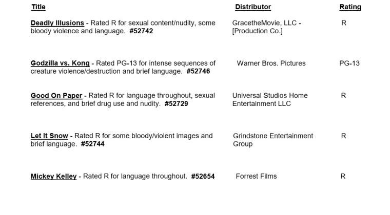 CARA/MPA Film Ratings BULLETIN For 06/03/20; MPA Ratings & Rating Reasons For 'Godzilla vs. Kong', 'Synchronic', 'Most Wanted' & More 9
