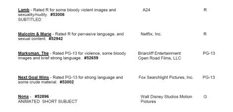 CARA/MPA Film Ratings BULLETIN For 12/09/20; MPA Ratings & Rating Reasons For 'Dune', 'Halloween Kills' & More 11