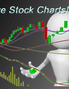 Screenulator interactive stock charts apps also rh